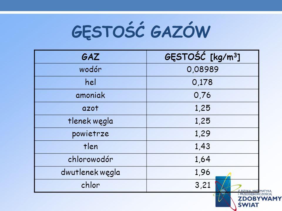 GĘSTOŚĆ GAZÓW GAZ GĘSTOŚĆ [kg/m3] wodór 0,08989 hel 0,178 amoniak 0,76